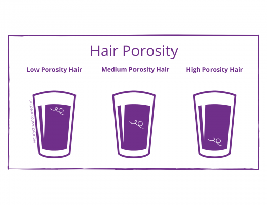 Illustration of Hair Porosity Water Test